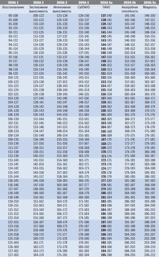 таблица нормальный пульс при беге у здорового человека