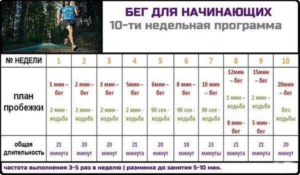 программа бега для начинающих бегунов
