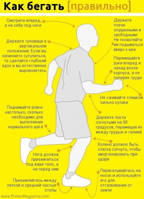 правильный бег