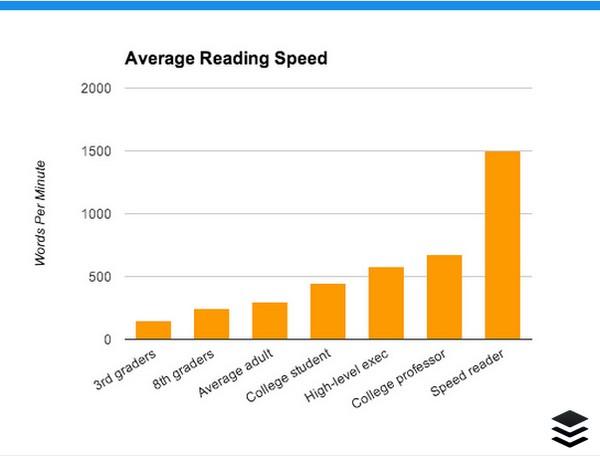 средняя скорость человека график