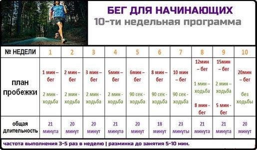 программа бега на 10 недель для начинающих