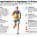 Как готовиться к марафону: план и тренировка