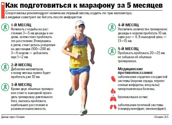 план подготовки к марафону